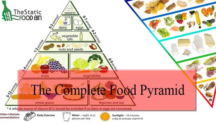 The Complete Food Pyramid-min